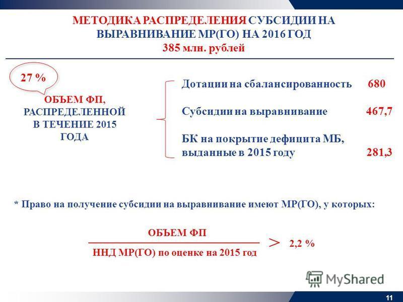 11 МЕТОДИКА РАСПРЕДЕЛЕНИЯ СУБСИДИИ НА ВЫРАВНИВАНИЕ МР(ГО) НА 2016 ГОД 385 млн. рублей ОБЪЕМ ФП, РАСПРЕДЕЛЕННОЙ В ТЕЧЕНИЕ 2015 ГОДА Дотации на сбалансированность 680 Субсидии на выравнивание 467,7 БК на покрытие дефицита МБ, выданные в 2015 году 281,3