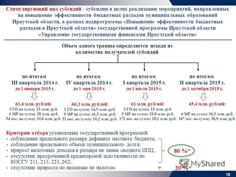Стимулирующий вид субсидий - субсидии в целях реализации мероприятий, направленных на повышение эффективности бюджетных расходов муниципальных образований Иркутской области, в рамках подпрограммы «Повышение эффективности бюджетных расходов в Иркутско