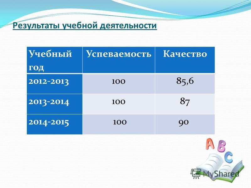 Результаты учебной деятельности Учебный год Успеваемость Качество 2012-201310085,6 2013-201410087 2014-2015 10090