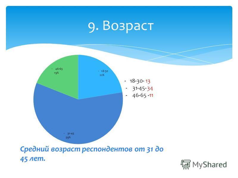 9. Возраст - 18-30- 13 - 31-45-34 - 46-65 -11 Средний возраст респондентов от 31 до 45 лет.