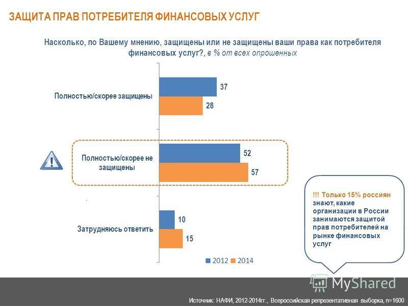 ЗАЩИТА ПРАВ ПОТРЕБИТЕЛЯ ФИНАНСОВЫХ УСЛУГ Источник: НАФИ 07.2014 г.. Насколько, по Вашему мнению, защищены или не защищены ваши права как потребителя финансовых услуг?, в % от всех опрошенных !!! Только 15% россиян знают, какие организации в России за