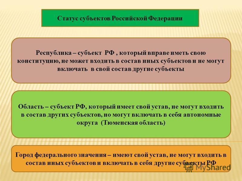 Статус субъектов Российской Федерации Республика – субъект РФ, который вправе иметь свою конституцию, не может входить в состав иных субъектов и не могут включать в свой состав другие субъекты Область – субъект РФ, который имеет свой устав, не могут