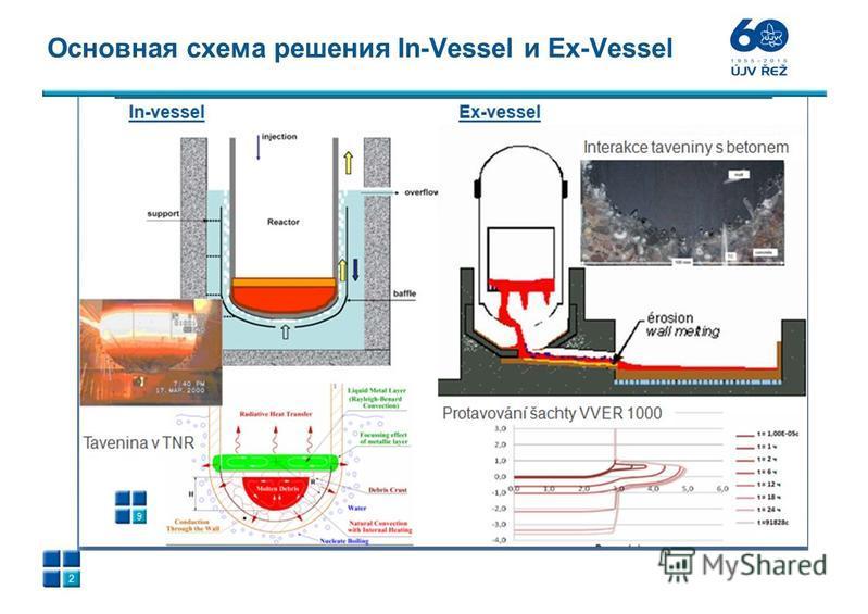 Основная схема решения In-Vessel и Ex-Vessel 2