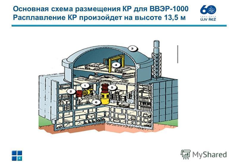 Основная схема размещения КР для ВВЭР-1000 Расплавление КР произойдет на высоте 13,5 м 4