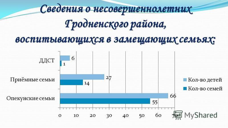 Сведения о несовершеннолетних Гродненского района, воспитывающихся в замещающих семьях: