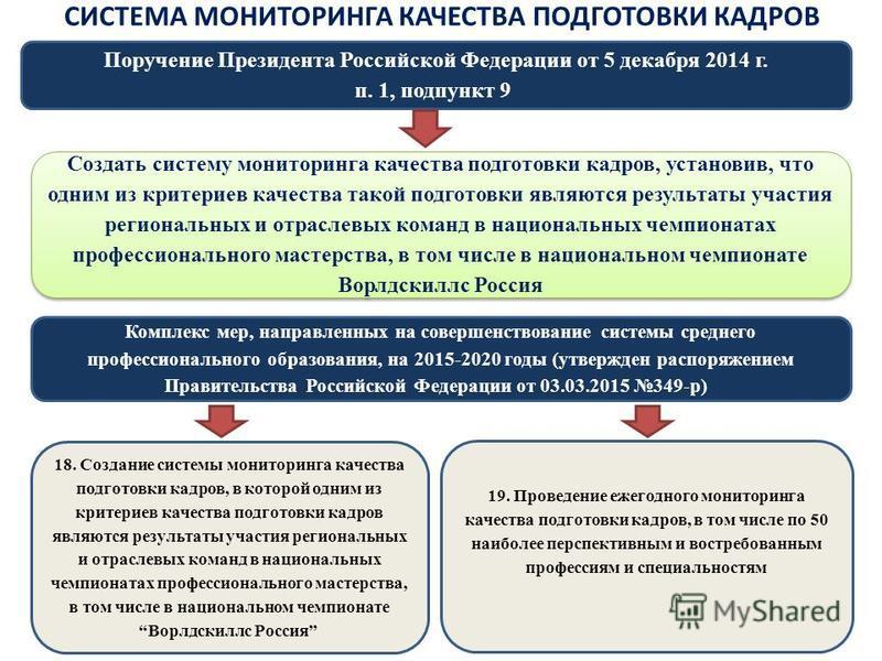 Поручение Президента Российской Федерации от 5 декабря 2014 г. п. 1, подпункт 9 Создать систему мониторинга качества подготовки кадров, установив, что одним из критериев качества такой подготовки являются результаты участия региональных и отраслевых