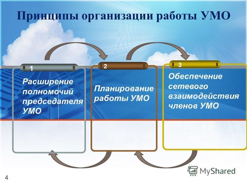 Принципы организации работы УМО 4 1 2 Планирование работы УМО 3 Обеспечение сетевого взаимодействия членов УМО Расширение полномочий председателя УМО