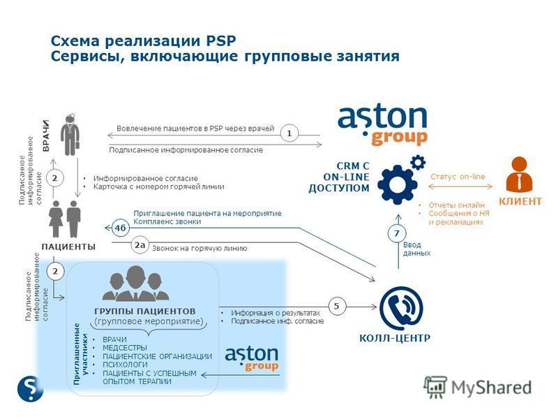 Схема реализации PSP Сервисы, включающие групповые занятия КОЛЛ-ЦЕНТР CRM C ON-LINE ДОСТУПОМ КЛИЕНТ ПАЦИЕНТЫ ГРУППЫ ПАЦИЕНТОВ (групповое мероприятие) ВРАЧИ 1 Вовлечение пациентов в PSP через врачей Информированное согласие Карточка с номером горячей