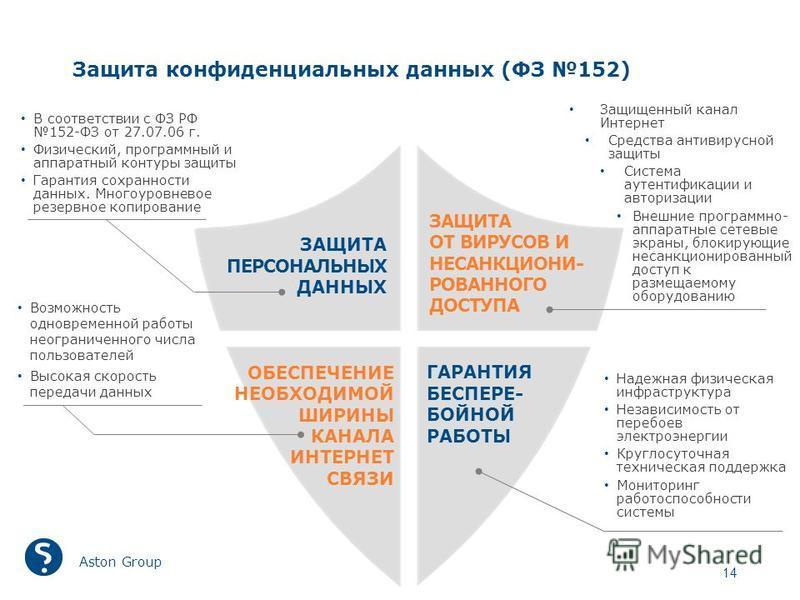 Защита конфиденциальных данных (ФЗ 152) Aston Group 14 ЗАЩИТА ПЕРСОНАЛЬНЫХ ДАННЫХ ЗАЩИТА ОТ ВИРУСОВ И НЕСАНКЦИОНИ- РОВАННОГО ДОСТУПА ОБЕСПЕЧЕНИЕ НЕОБХОДИМОЙ ШИРИНЫ КАНАЛА ИНТЕРНЕТ СВЯЗИ ГАРАНТИЯ БЕСПЕРЕ- БОЙНОЙ РАБОТЫ В соответствии с ФЗ РФ 152-ФЗ от