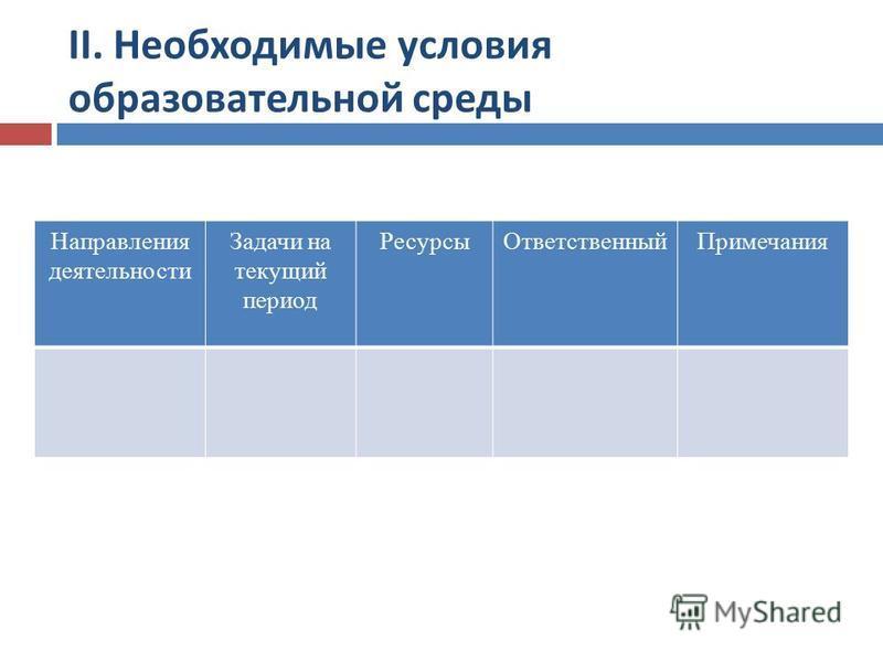 Направления деятельности Задачи на текущий период Ресурсы ОтветственныйПримечания II. Необходимые условия образовательной среды