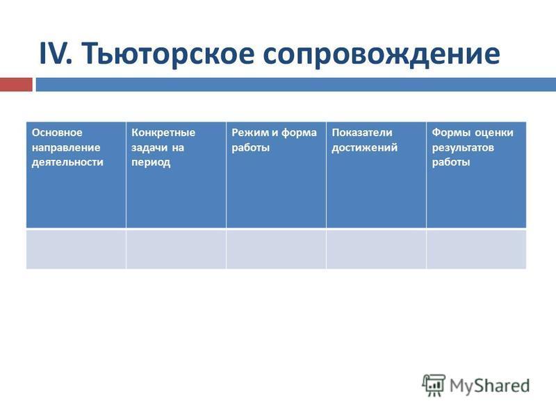 Основное направление деятельности Конкретные задачи на период Режим и форма работы Показатели достижений Формы оценки результатов работы IV. Тьюторское сопровождение