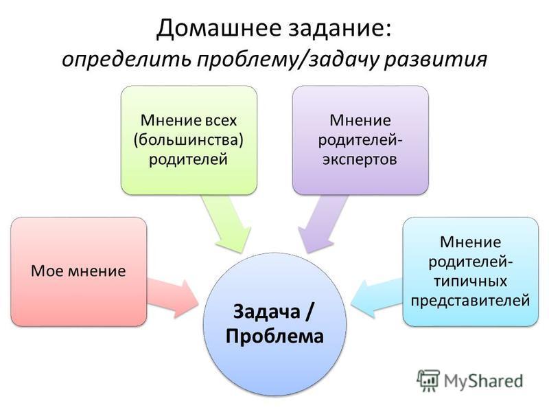 Домашнее задание: определить проблему/задачу развития Задача / Проблема Мое мнение Мнение всех (большинства) родителей Мнение родителей- экспертов Мнение родителей- типичных представителей