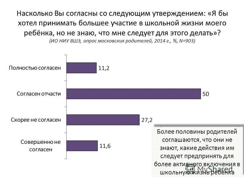 Насколько Вы согласны со следующим утверждением: «Я бы хотел принимать большее участие в школьной жизни моего ребёнка, но не знаю, что мне следует для этого делать»? (ИО НИУ ВШЭ, опрос московских родителей, 2014 г., %, N=903) Более половины родителей