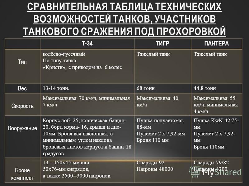 СРАВНИТЕЛЬНАЯ ТАБЛИЦА ТЕХНИЧЕСКИХ ВОЗМОЖНОСТЕЙ ТАНКОВ, УЧАСТНИКОВ ТАНКОВОГО СРАЖЕНИЯ ПОД ПРОХОРОВКОЙ Т-34ТИГРПАНТЕРА Тип колёсно-гусеничный По типу танка «Кристи», с приводом на 6 колес Тяжелый танк Вес 13-14 тонн.68 тонн 44,8 тонн Скорость Максималь