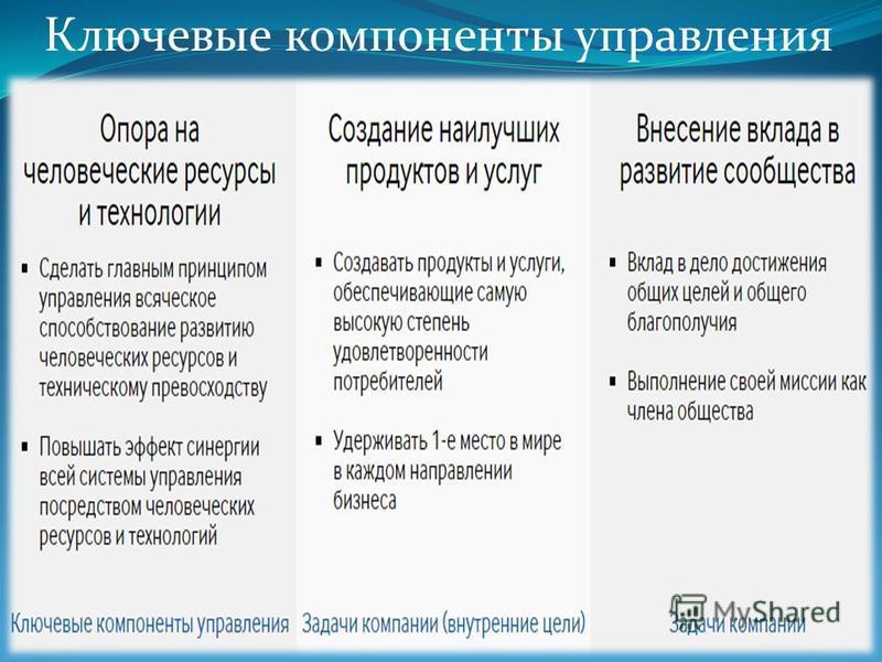 Ключевые компоненты управления