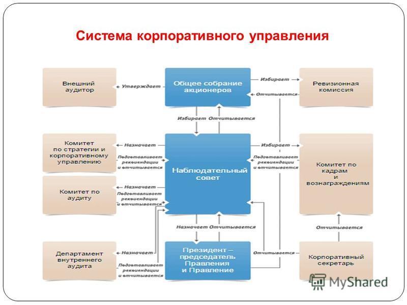 Система корпоративного управления