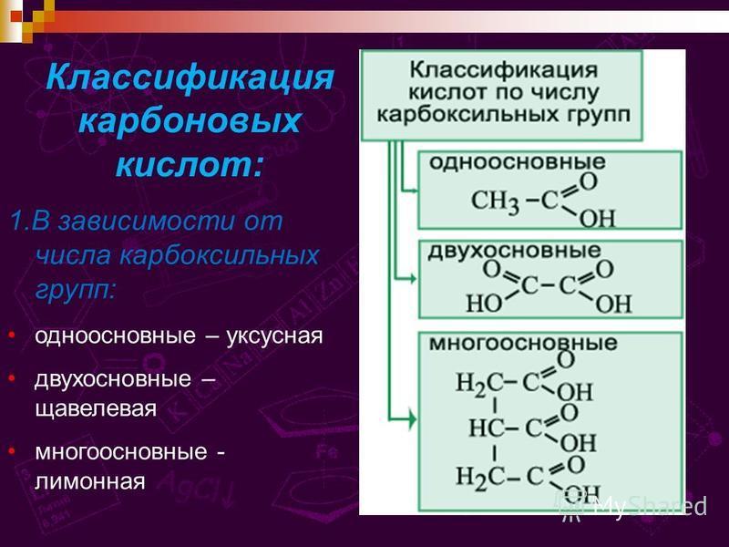 Классификация карбоновых кислот: 1. В зависимости от числа карбоксильных групп: одноосновные – уксусная двухосновные – щавелевая многоосновные - лимонная