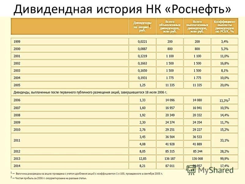 Дивидендная история НК «Роснефть»