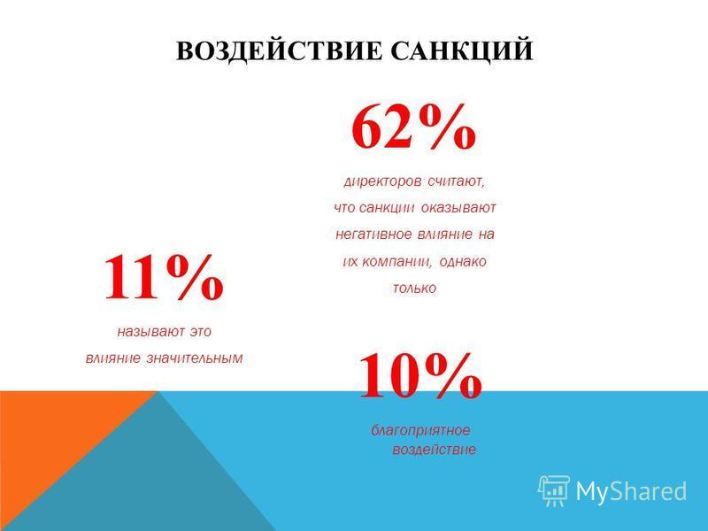 ВОЗДЕЙСТВИЕ САНКЦИЙ 62% директоров считают, что санкции оказывают негативное влияние на их компании, однако только 11% называют это влияние значительным 10% благоприятное воздействие