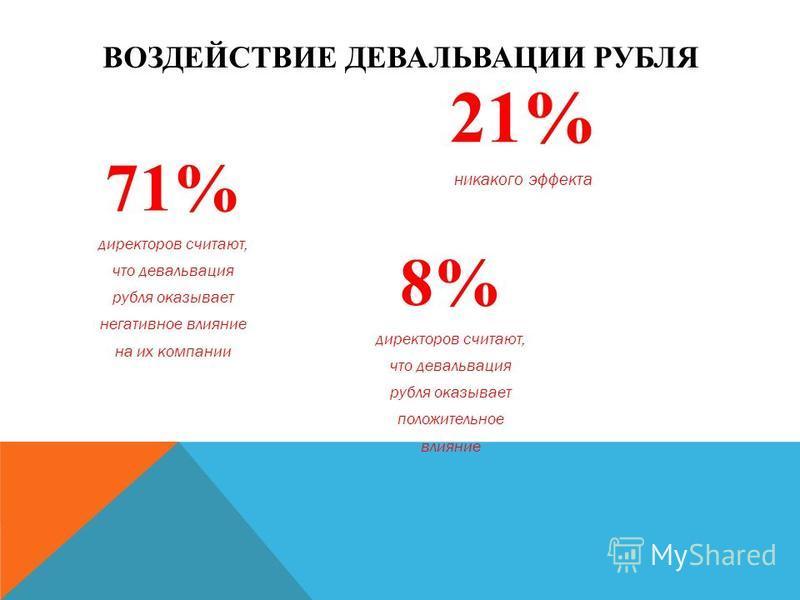 ВОЗДЕЙСТВИЕ ДЕВАЛЬВАЦИИ РУБЛЯ 71% директоров считают, что девальвация рубля оказывает негативное влияние на их компании 21% никакого эффекта 8% директоров считают, что девальвация рубля оказывает положительное влияние