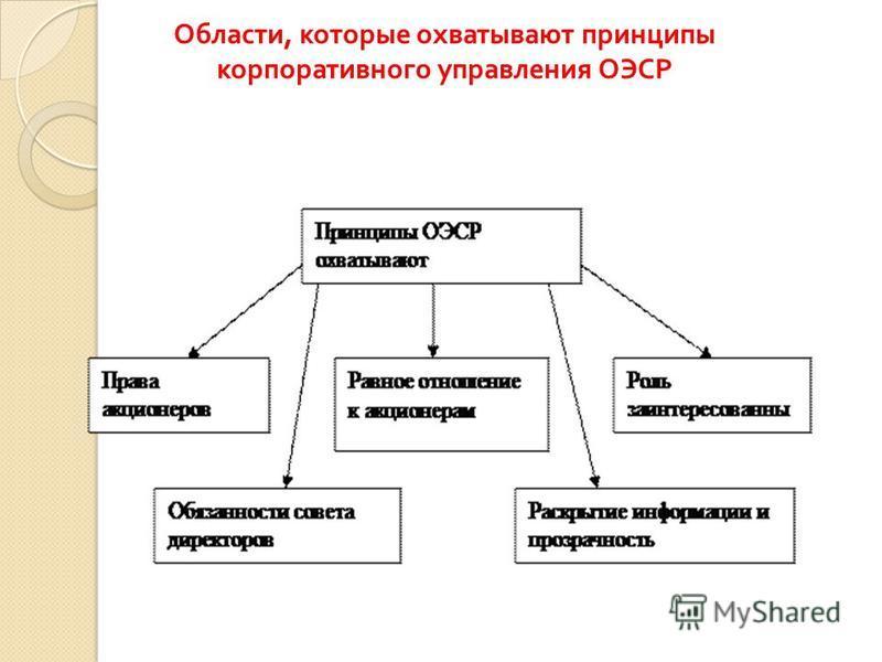 Области, которые охватывают принципы корпоративного управления ОЭСР