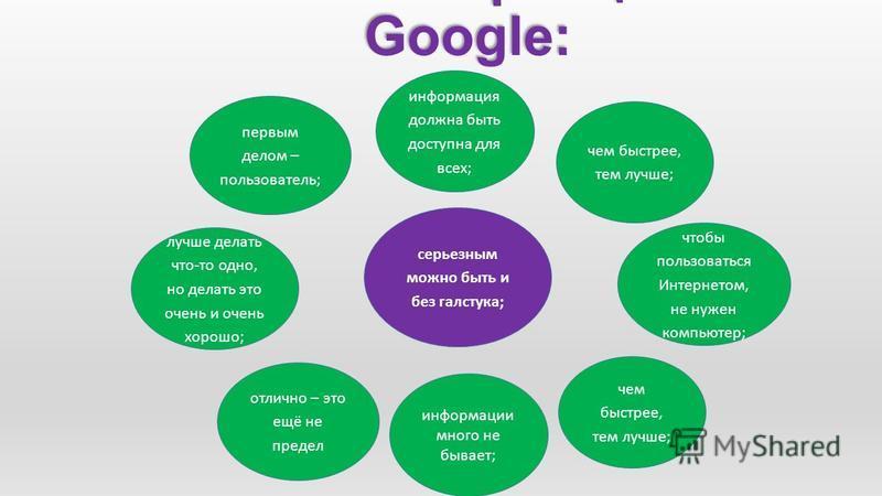 Базовые принципы Google: первым делом – пользователь; лучше делать что-то одно, но делать это очень и очень хорошо; информация должна быть доступна для всех; ; информации много не бывает; чтобы пользоваться Интернетом, не нужен компьютер; серьезным м