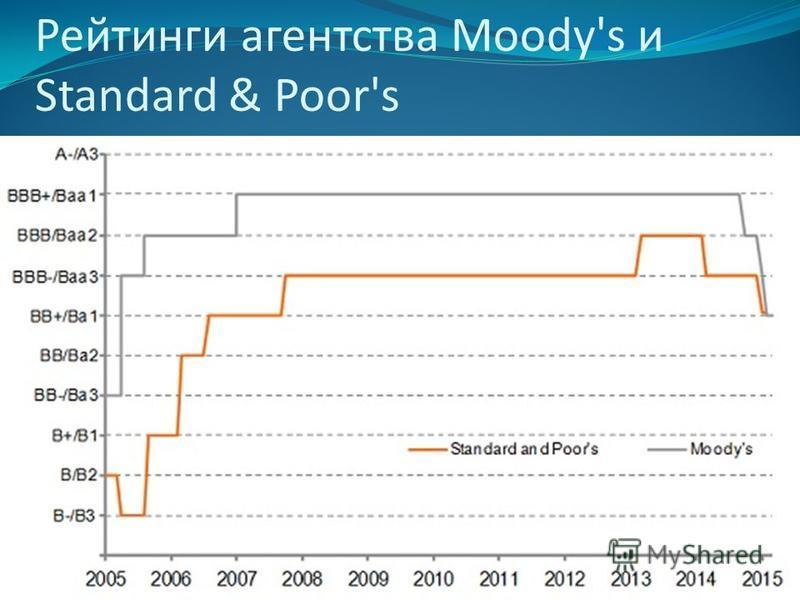 Рейтинги агентства Moody's и Standard & Poor's