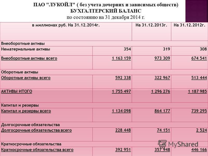 ПАО ЛУКОЙЛ ( без учета дочерних и зависимых обществ) БУХГАЛТЕРСКИЙ БАЛАНС по состоянию на 31 декабря 2014 г.