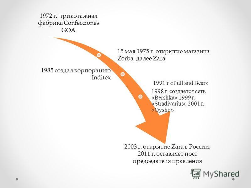 1972 г. трикотажная фабрика Confecciones GOA 15 мая 1975 г. открытие магазина Zorba далее Zara 1985 создал корпорацию Inditex 1991 г «Pull and Bear» 1998 г. создается сеть «Bershka» 1999 г. «Stradivarius» 2001 г. «Oysho» 2003 г. открытие Zara в Росси