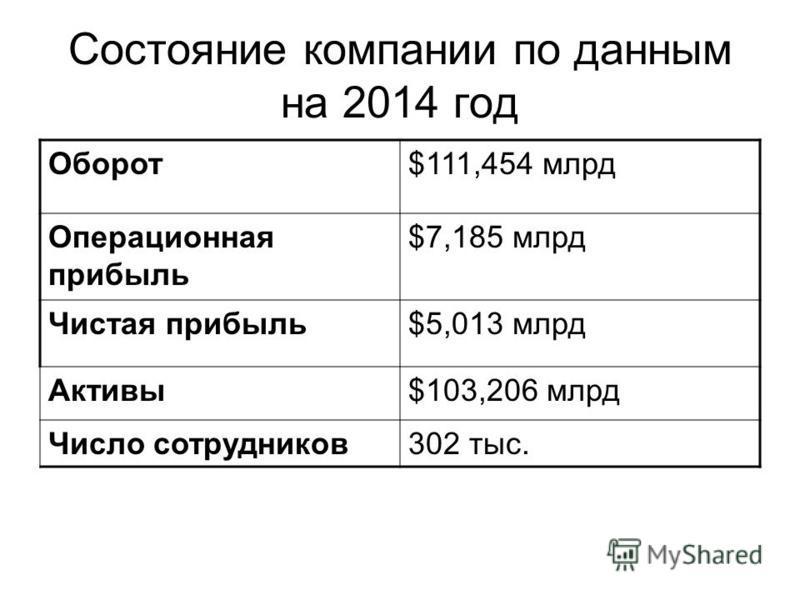 Состояние компании по данным на 2014 год Оборот$111,454 млрд Операционная прибыль $7,185 млрд Чистая прибыль$5,013 млрд Активы$103,206 млрд Число сотрудников 302 тыс.