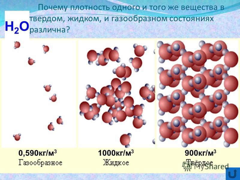 Почему плотность одного и того же вещества в твердом, жидком, и газообразном состояниях различна? 900 кг/м 3 1000 кг/м 3 0,590 кг/м 3 Н2ОН2О
