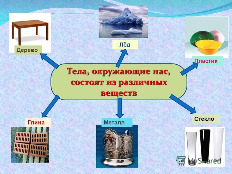 Тела, окружающие нас, состоят из различных веществ Дерево Лёд Пластик Глина Стекло Металл