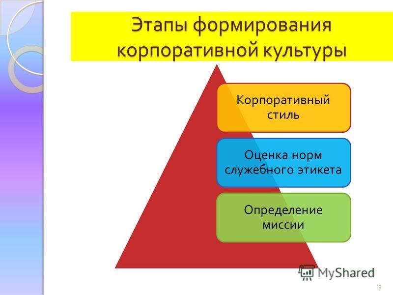 9 Этапы формирования корпоративной культуры Корпоративный стиль Оценка норм служебного этикета Определение миссии