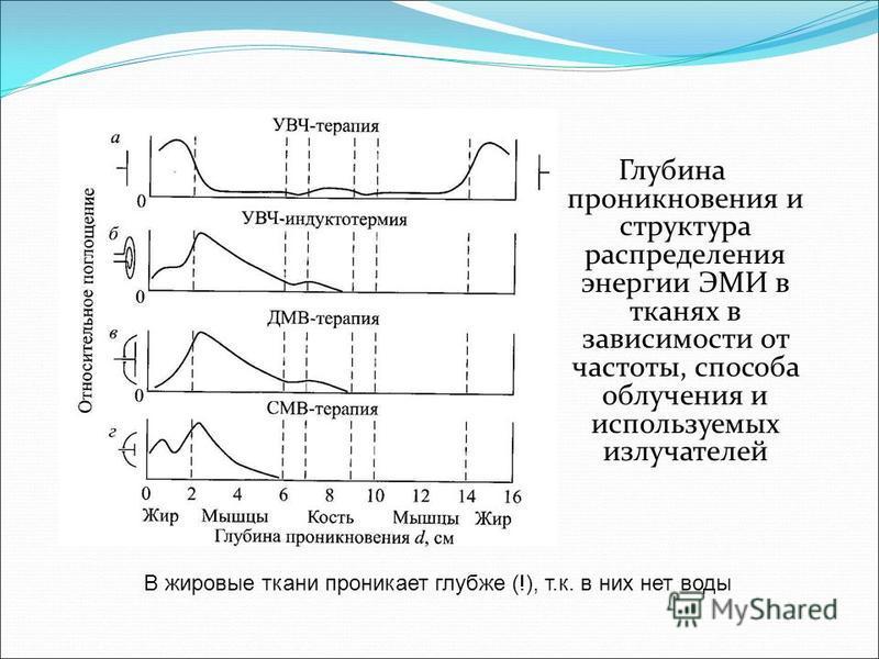 Глубина проникновения и структура распределения энергии ЭМИ в тканях в зависимости от частоты, способа облучения и используемых излучателей В жировые ткани проникает глубже (!), т.к. в них нет воды