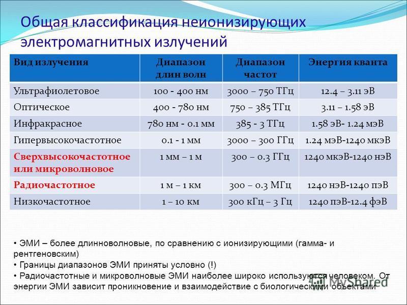 Общая классификация неионизирующих электромагнитных излучений Вид излучения Диапазон длин волн Диапазон частот Энергия кванта Ультрафиолетовое 100 - 400 нм 3000 – 750 ТГц 12.4 – 3.11 эВ Оптическое 400 - 780 нм 750 – 385 ТГц 3.11 – 1.58 эВ Инфракрасно