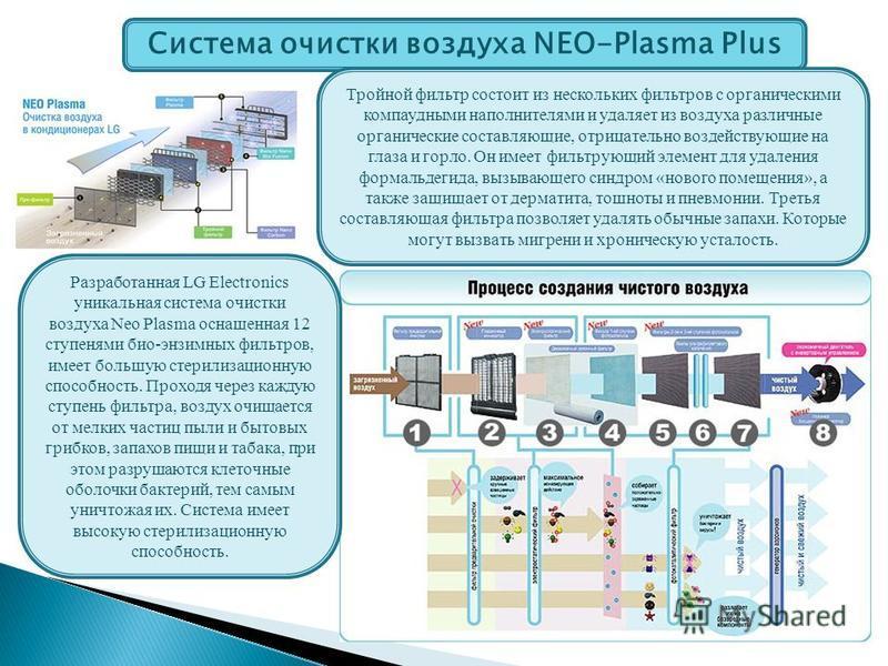 Система очистки воздуха NEO-Plasma Plus Разработанная LG Electronics уникальная система очистки воздуха Neo Plasma оснащенная 12 ступенями био-энзимных фильтров, имеет большую стерилизационную способность. Проходя через каждую ступень фильтра, воздух