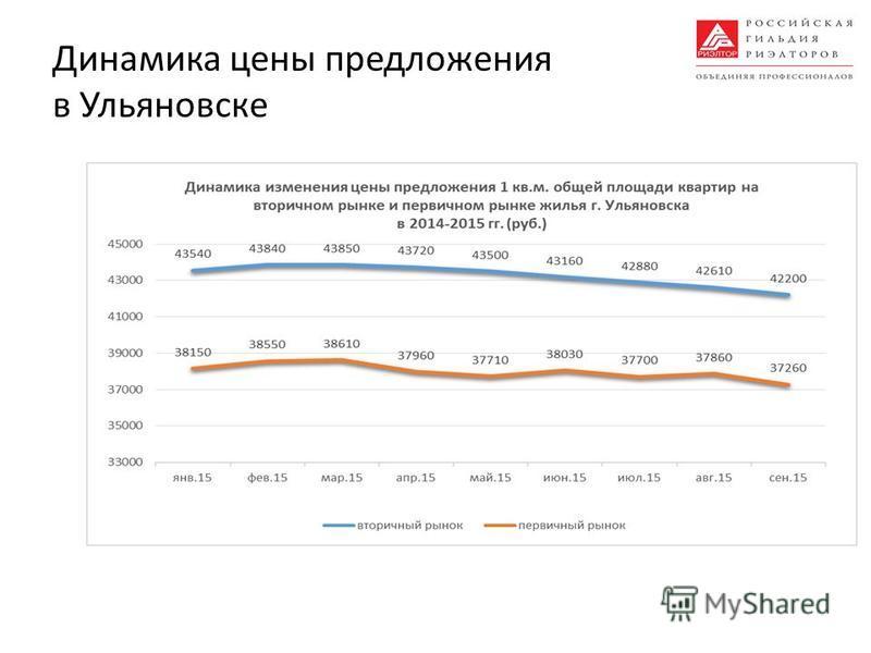 Динамика цены предложения в Ульяновске