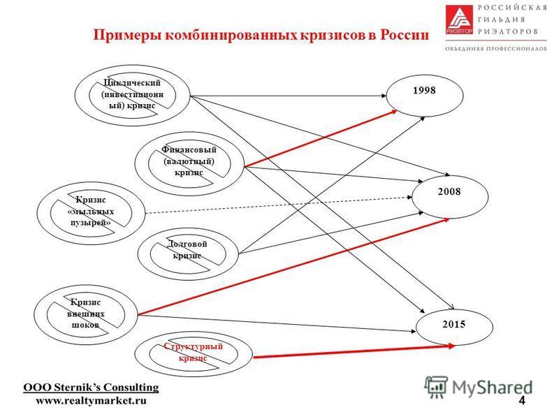 Циклический (инвестиционный) кризис Финансовый (валютный) кризис Кризис «мыльных пузырей» Долговой кризис Кризис внешних шоков Структурный кризис Примеры комбинированных кризисов в России 1998 2008 2015 4