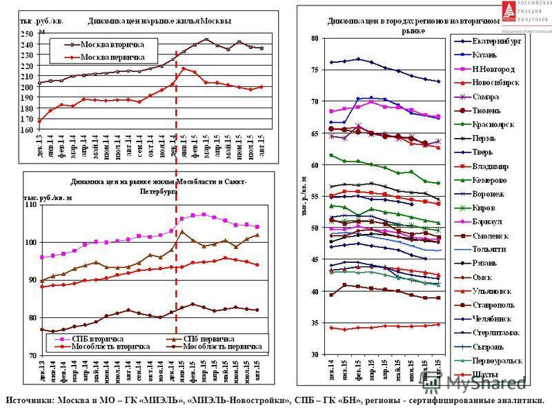 Источники: Москва и МО – ГК «МИЭЛЬ», «МИЭЛЬ-Новостройки», СПБ – ГК «БН», регионы - сертифицированные аналитики.