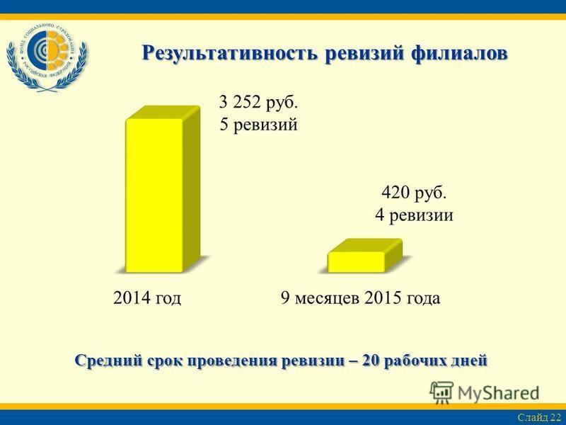 Средний срок проведения ревизии – 20 рабочих дней Слайд 22 Результативность ревизий филиалов 2014 год 9 месяцев 2015 года 3 252 руб. 5 ревизий 420 руб. 4 ревизии