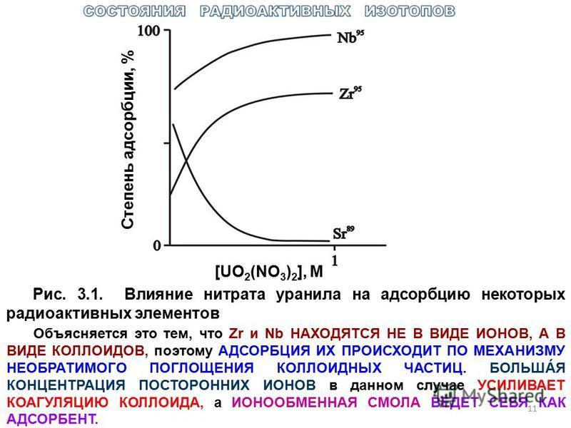 Степень адсорбции, % [UO 2 (NO 3 ) 2 ], М Рис. 3.1. Влияние нитрата уранила на адсорбцию некоторых радиоактивных элементов Объясняется это тем, что Zr и Nb НАХОДЯТСЯ НЕ В ВИДЕ ИОНОВ, А В ВИДЕ КОЛЛОИДОВ, поэтому АДСОРБЦИЯ ИХ ПРОИСХОДИТ ПО МЕХАНИЗМУ НЕ