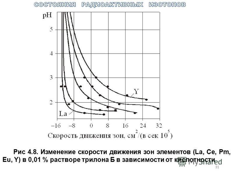 31 Рис 4.8. Изменение скорости движения зон элементов (La, Ce, Pm, Eu, Y) в 0,01 % растворе трилона Б в зависимости от кислотности