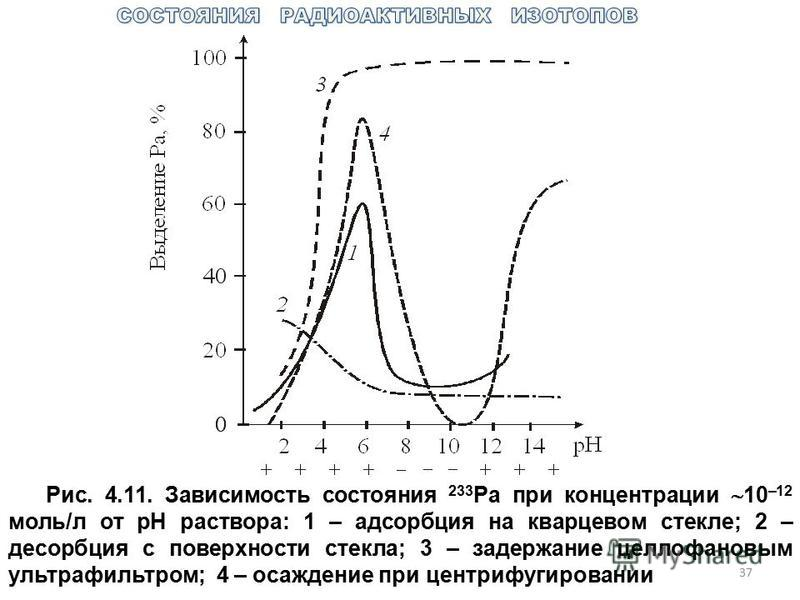 37 Рис. 4.11. Зависимость состояния 233 Pa при концентрации 10 –12 моль/л от рН раствора: 1 – адсорбция на кварцевом стекле; 2 – десорбция с поверхности стекла; 3 – задержание целлофановым ультрафильтром; 4 – осаждение при центрифугировании