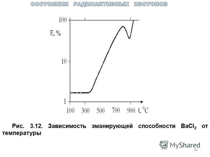 44 Рис. 3.12. Зависимость эманирующей способности BaCl 2 от температуры