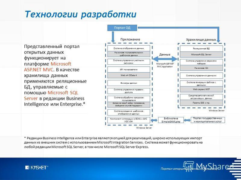 Портал открытых данных (Open Data) Технологии разработки Представленный портал открытых данных функционирует на платформе Microsoft ASP.NET MVC. В качестве хранилища данных применяются реляционные БД, управляемые с помощью Microsoft SQL Server в реда