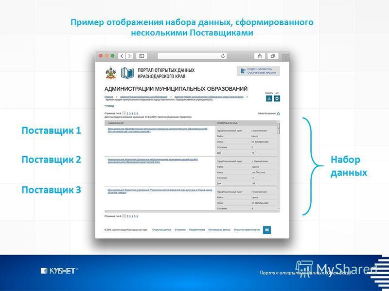 Портал открытых данных (Open Data) Пример отображения набора данных, сформированного несколькими Поставщиками Набор данных Поставщик 1 Поставщик 2 Поставщик 3