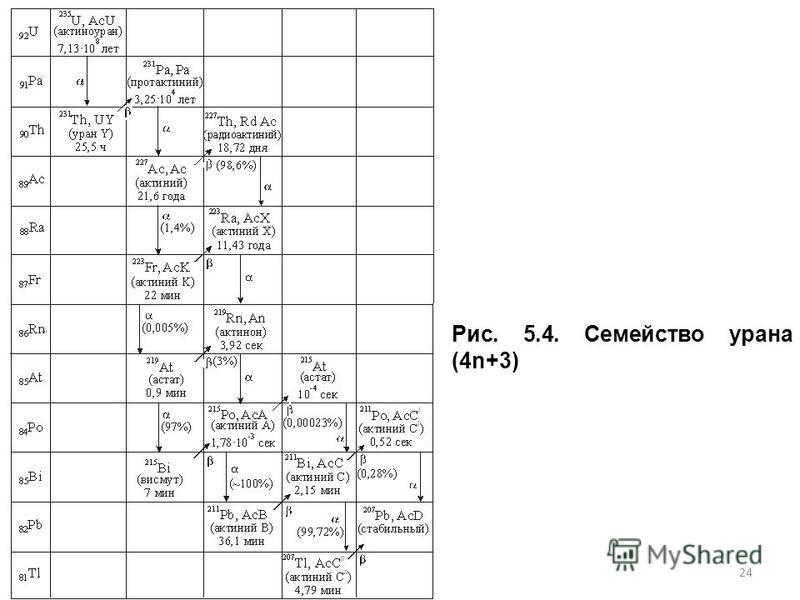 24 Рис. 5.4. Семейство урана (4n+3)