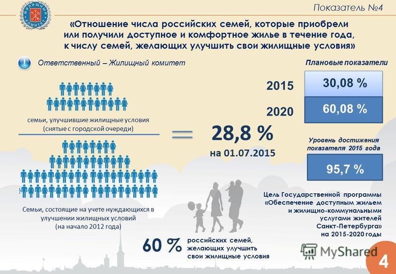 4 российских семей, желающих улучшить свои жилищные условия семьи, улучшившие жилищные условия (снятые с городской очереди) Семьи, состоящие на учете нуждающихся в улучшении жилищных условий (на начало 2012 года) 28,8 % на 01.07.2015 60 % Показатель