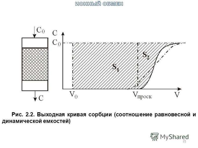21 Рис. 2.2. Выходная кривая сорбции (соотношение равновесной и динамической емкостей)