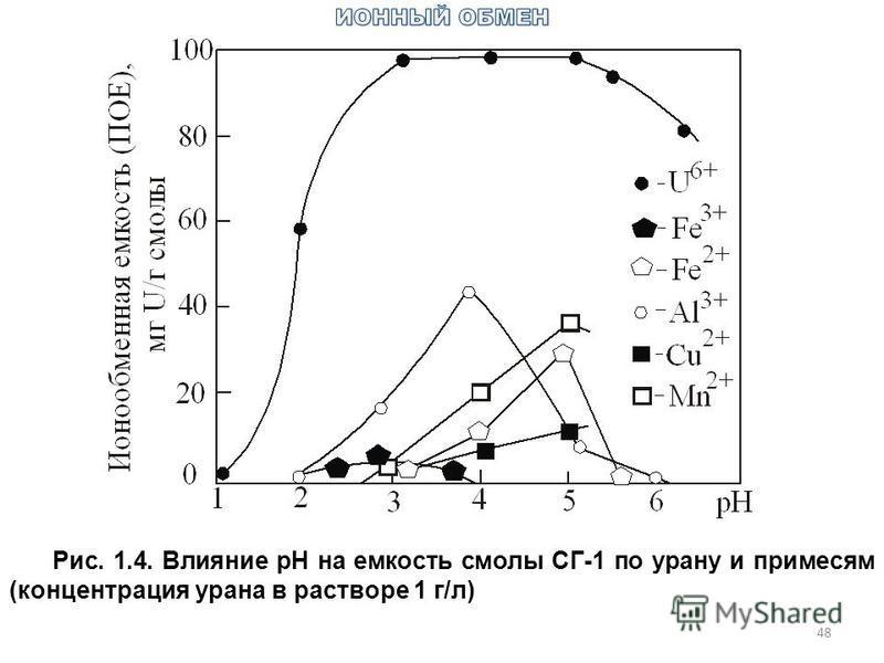 48 Рис. 1.4. Влияние рН на емкость смолы СГ-1 по урану и примесям (концентрация урана в растворе 1 г/л)